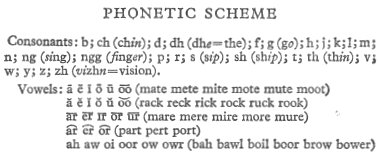 Phonetic scheme from Pocket Oxford Dictionary